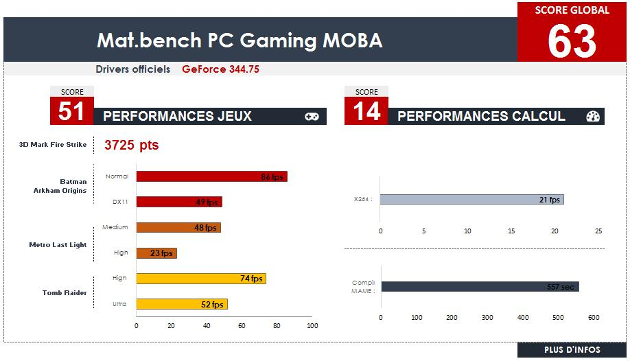 Performance config MOBA