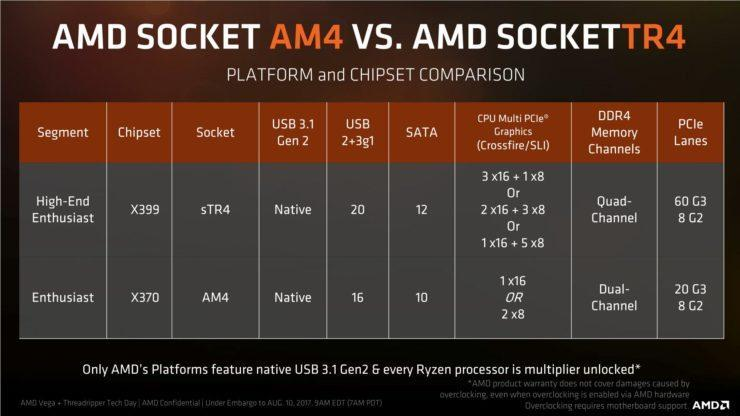 chipset x399 specifications