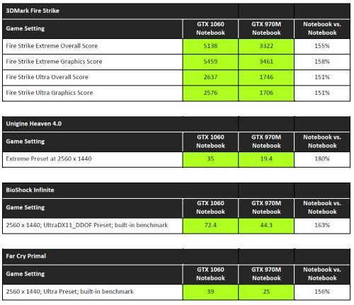 NVIDIA-Pascal-Notebook-Launch-GTX-1060-970M-Compare