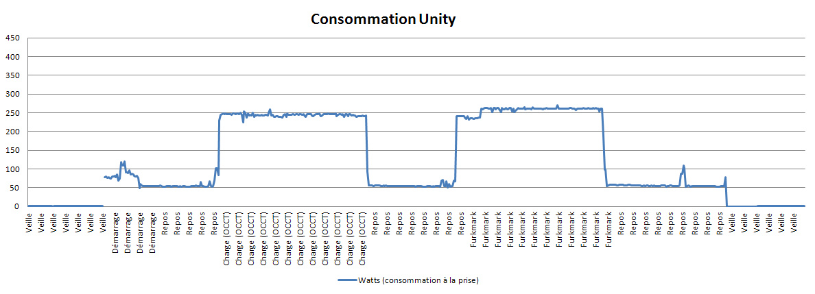 Consommation Unity
