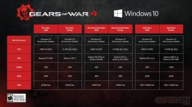 Configurations requises pour Gears of War 4